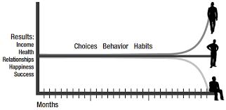 اثر مرکب چیست؟ / تفاوت های بنیادین با انتخاب های کوچک؛ واقعاً به همین سادگی!