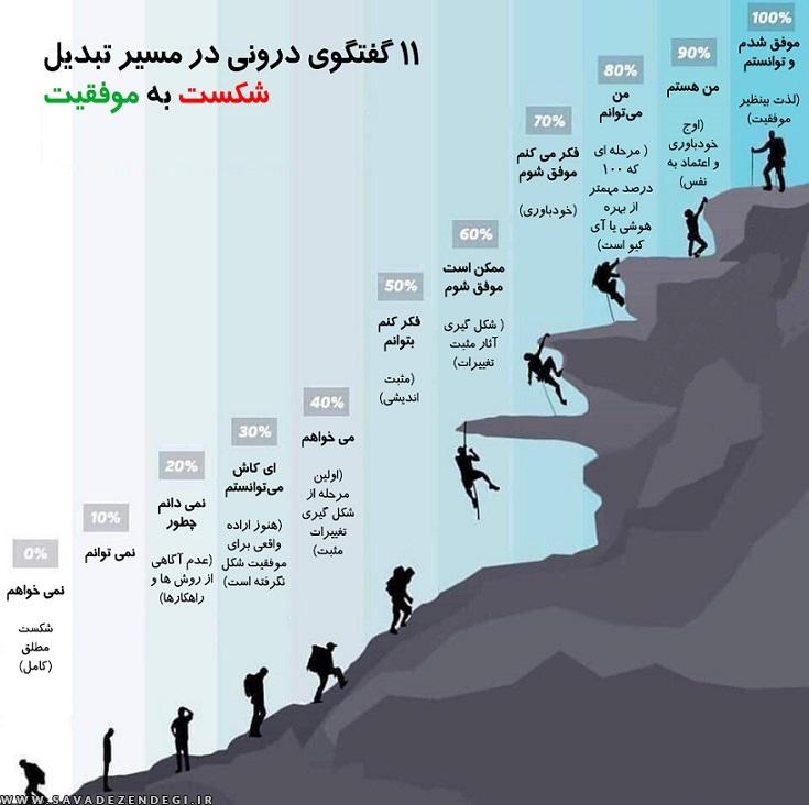 11 گفتگوی درونی در مسیر تبدیل شکست به موفقیت